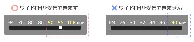 RNCラジオ ワイドFMについて | ラジオ | RNC西日本放送